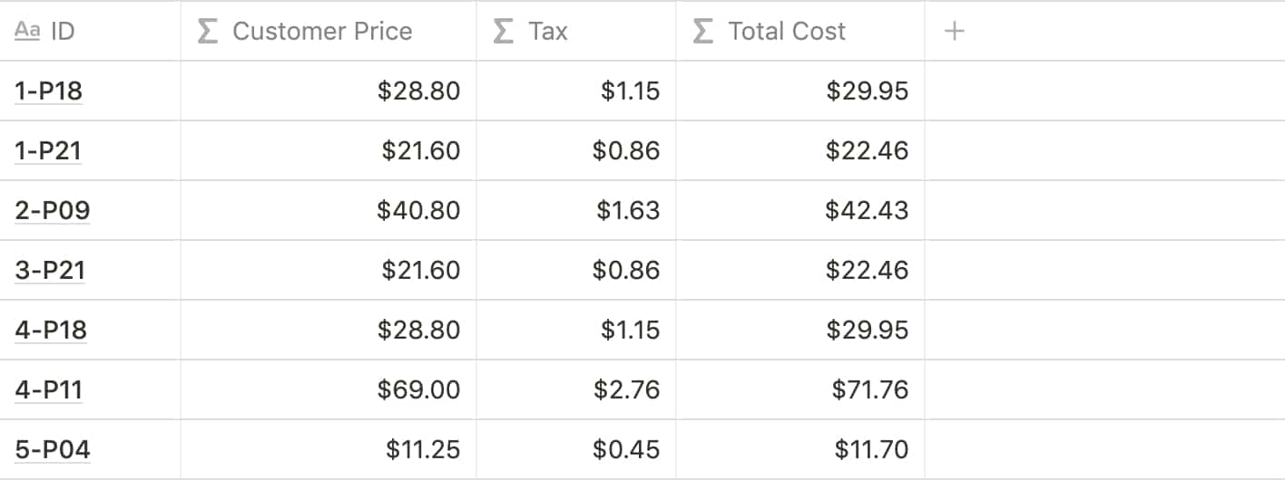 Notion Formulas: Calculate Total Cost