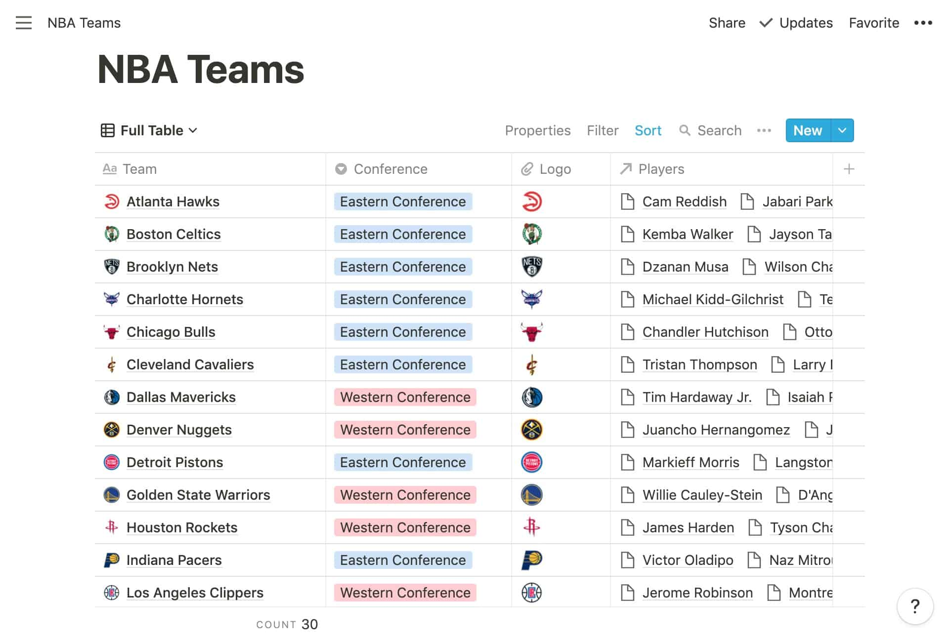 The NBA in Notion - Teams