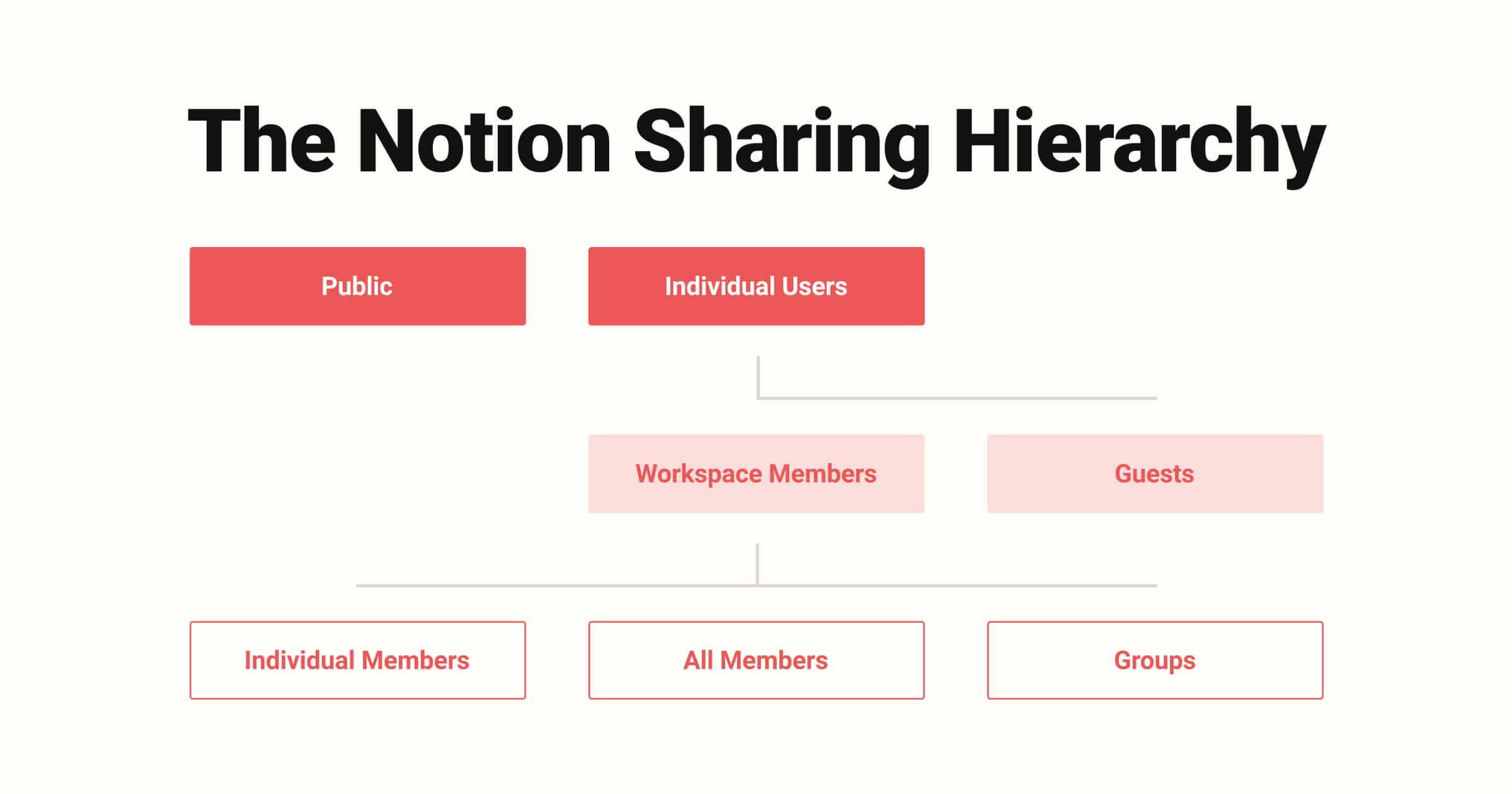 Notion Sharing Hierarchy